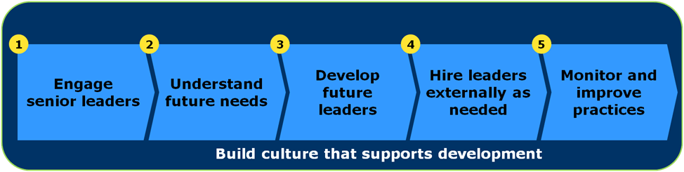 chart: build culture that supports development