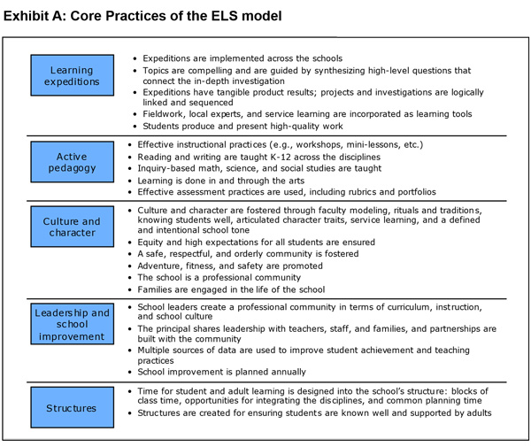 Core practices of the ELS model