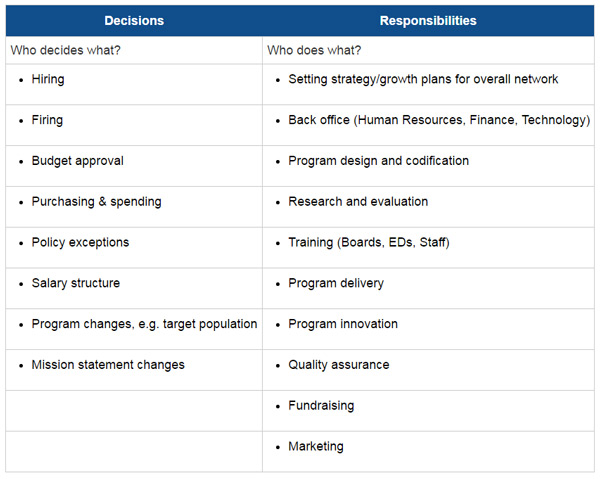 Table: decisions | responsibilities