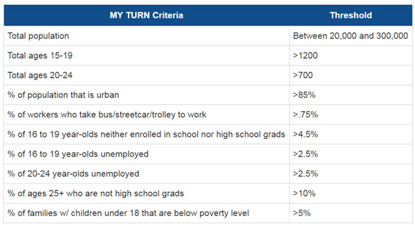 Table: MY TURN screening criteria