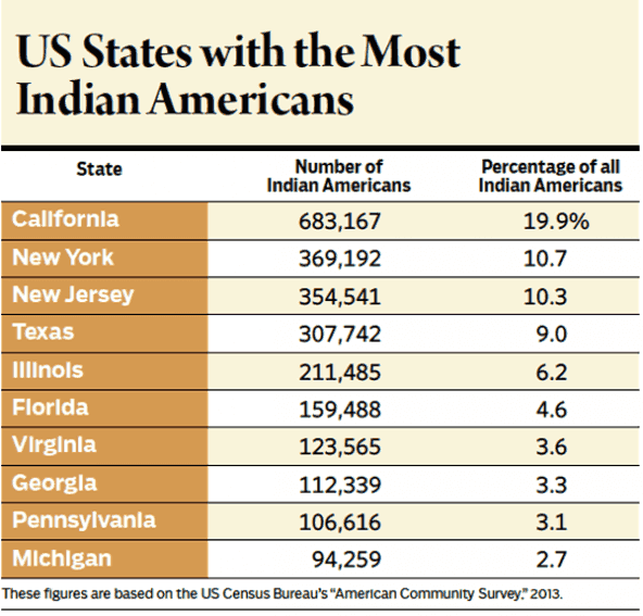 US States with the Most Indian Americans