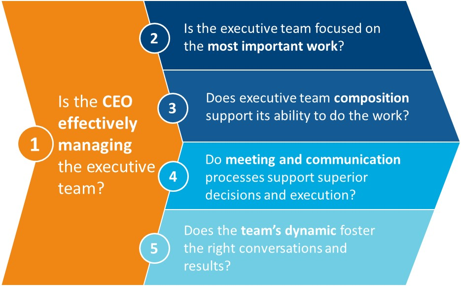 graphic: Five Key Questions to Guide an Effective Executive Team