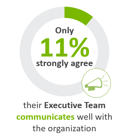 Only 11% strongly agree their Executive Team communicates well with the organization