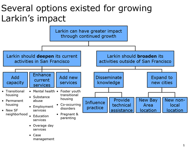 Figure A: Growth options proposed by Larkin's management and Board