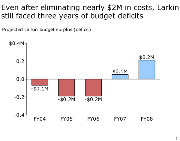 Figure C: Projected Larkin Budget Gap (FY2004-2008)