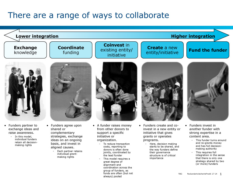 chart: Range of Ways to Collaborate