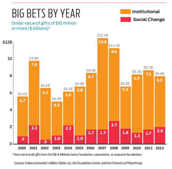 Chart: Big Bets By Year