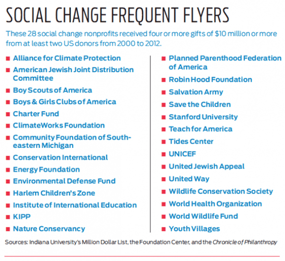 Chart: Social Change Frequent Flyers