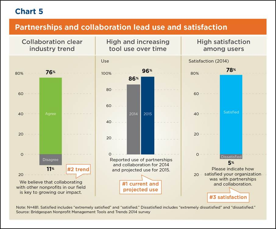 Chart: Partnerships and Collaboration Lead in Use and Satisfaction
