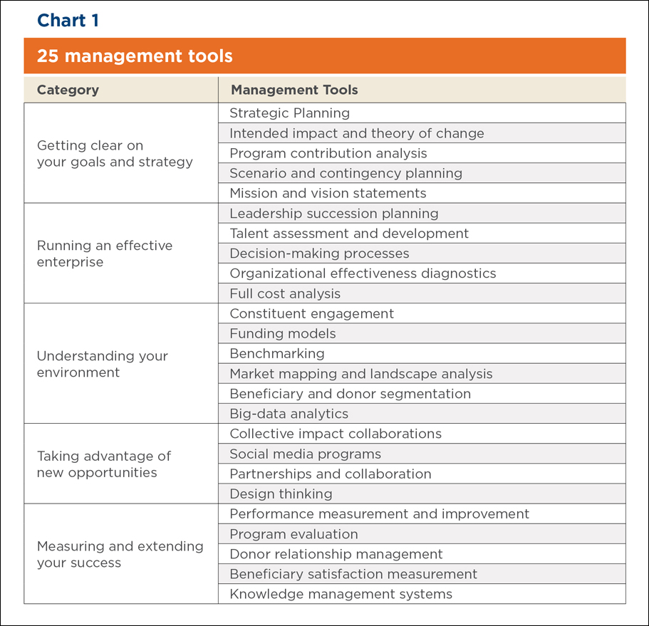 Chart: 25 Management Tools