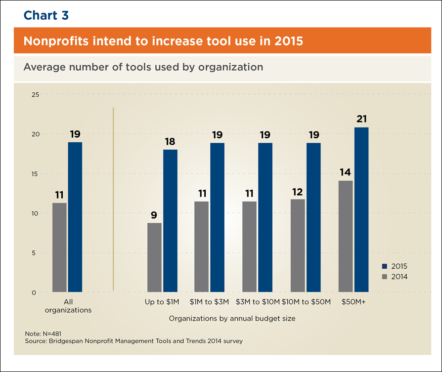 Chart: Nonprofits intend to increase tool use in 2015
