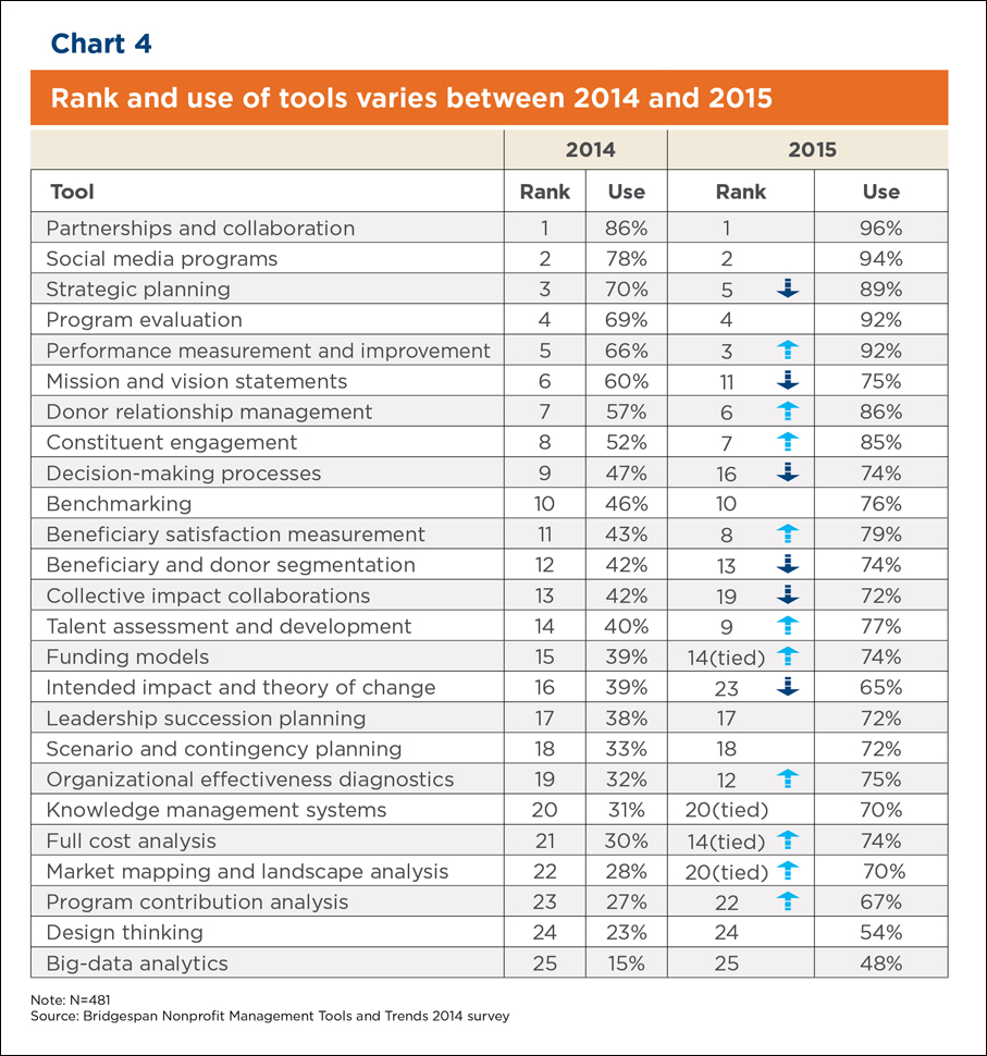 Chart: Rank and Use of Tools Varies between 2014 and 2015