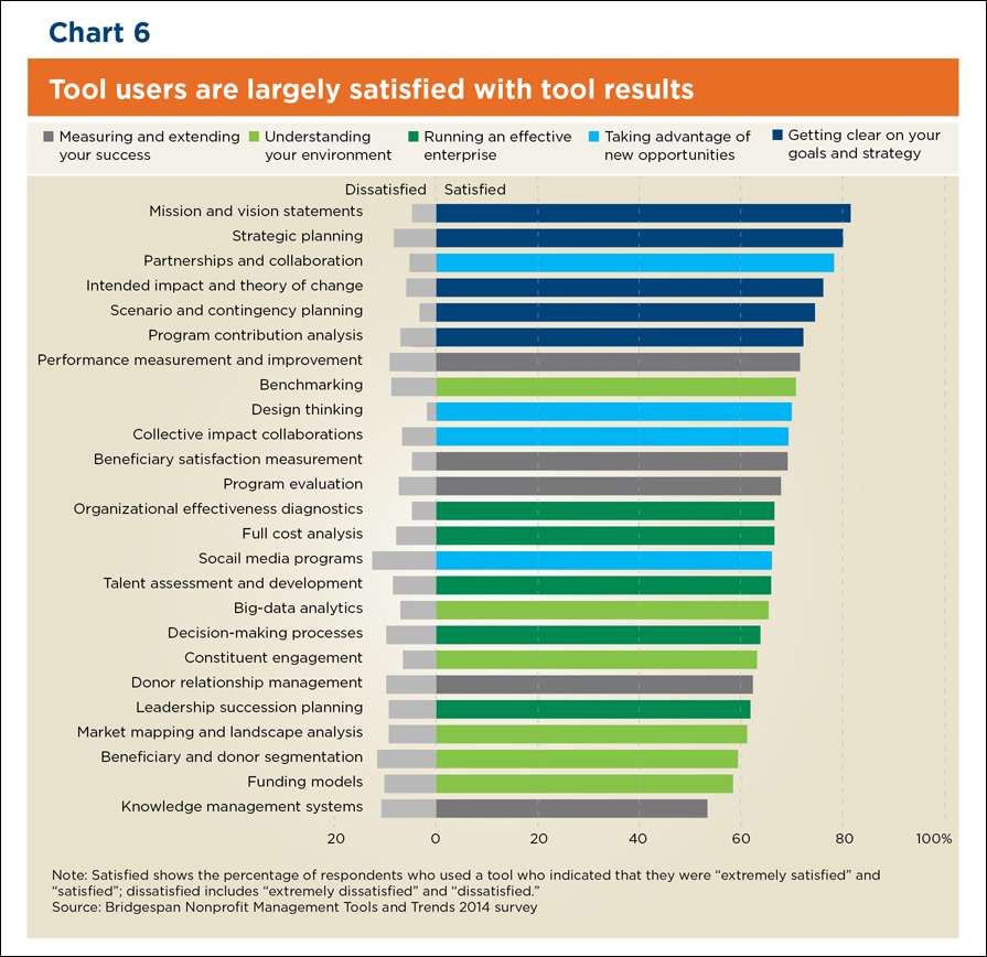 Chart: Tool Users Are Largely Satisfied with Tool Results