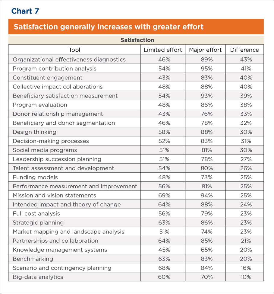 Nonprofit management tools and trends 2015 full report bridgespan chart satisfaction generally increases with greater effort xflitez Gallery