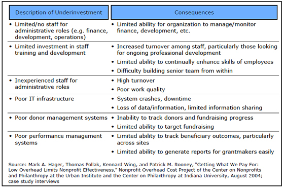 Nonprofit-Overhead-Costs-17