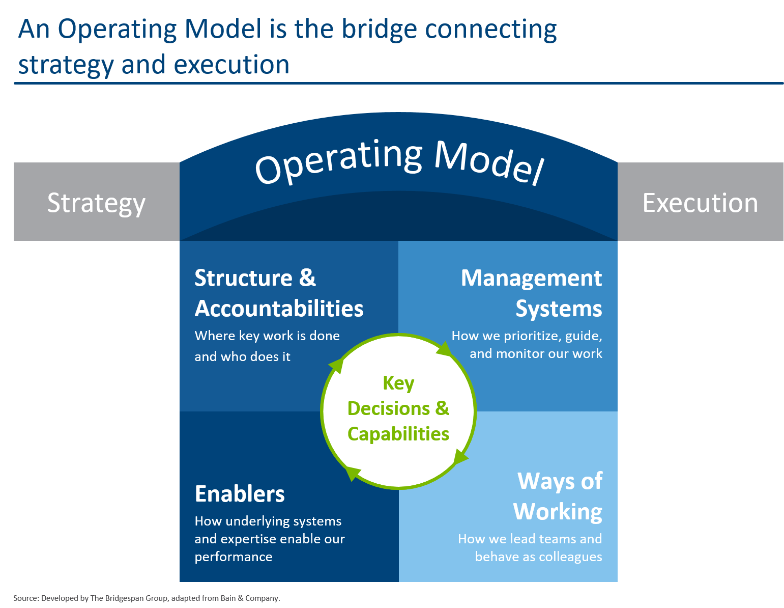 An Operating Model is the bridge connecting strategy and execution