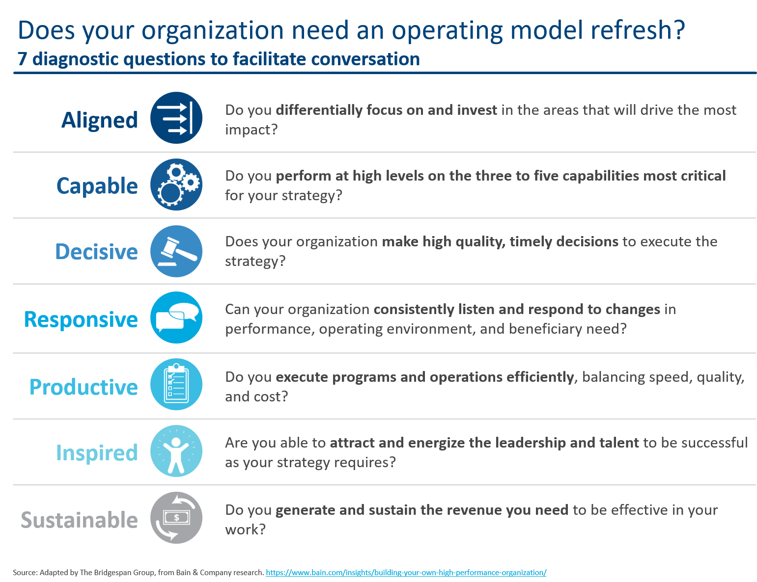 Does your organization need an operating model refresh