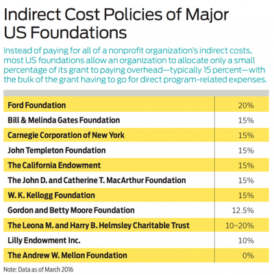 Chart: Indirect cost policies of major US foundations