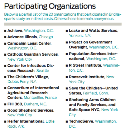 Chart: Participating organizations