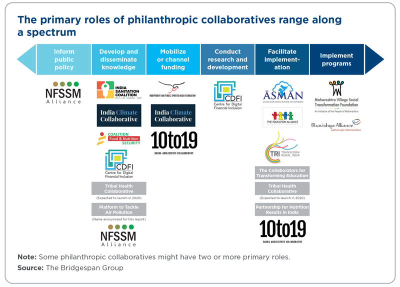 The primary roles of philanthropic collaboratives range along a spectrum