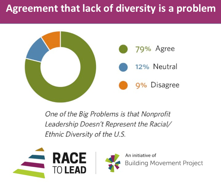 Chart: Agreement That Lack of Diversity Is A Problem
