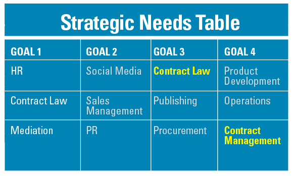 Strategic Needs Table