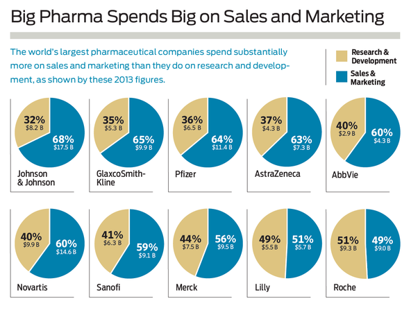Big Pharma Spends Big on Sales and Marketing
