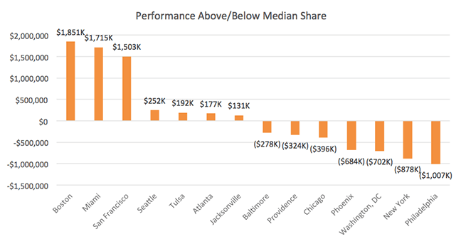 Chart: Performance Above/Below Median Share