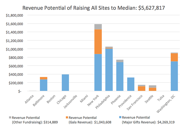 Chart: Revenue Potential of All Sites to Median
