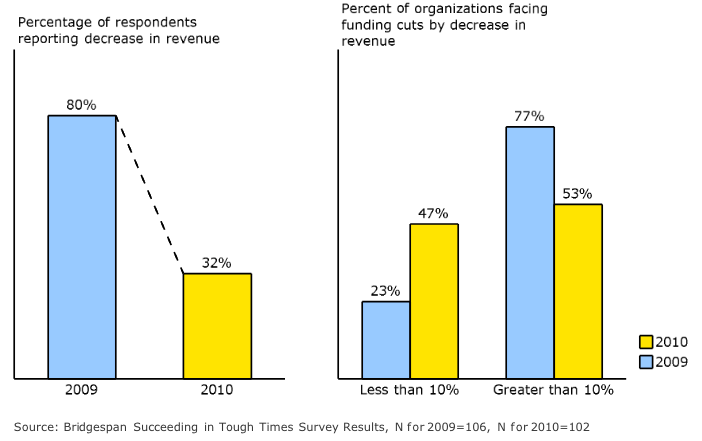 Nonprofits we surveyed saw fewer, less severe funding cuts in 2010
