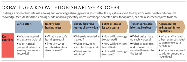 Chart: Creating a knowledge-sharing process