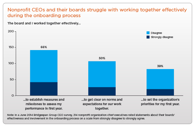 the nonprofit board s role in onboarding and supporting a new ceo