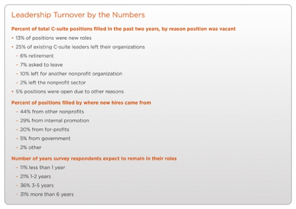 Leadership Turnover by the Numbers