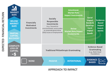 Two Sides of the Impact Investing EquationImage