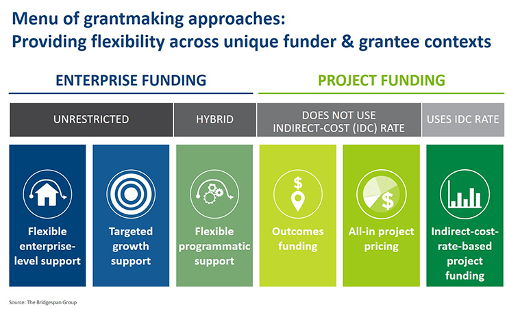 Time to reboot grantmaking chart 2