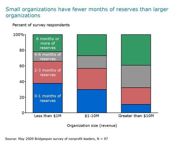 Exhibit 4: Reserves by organization size