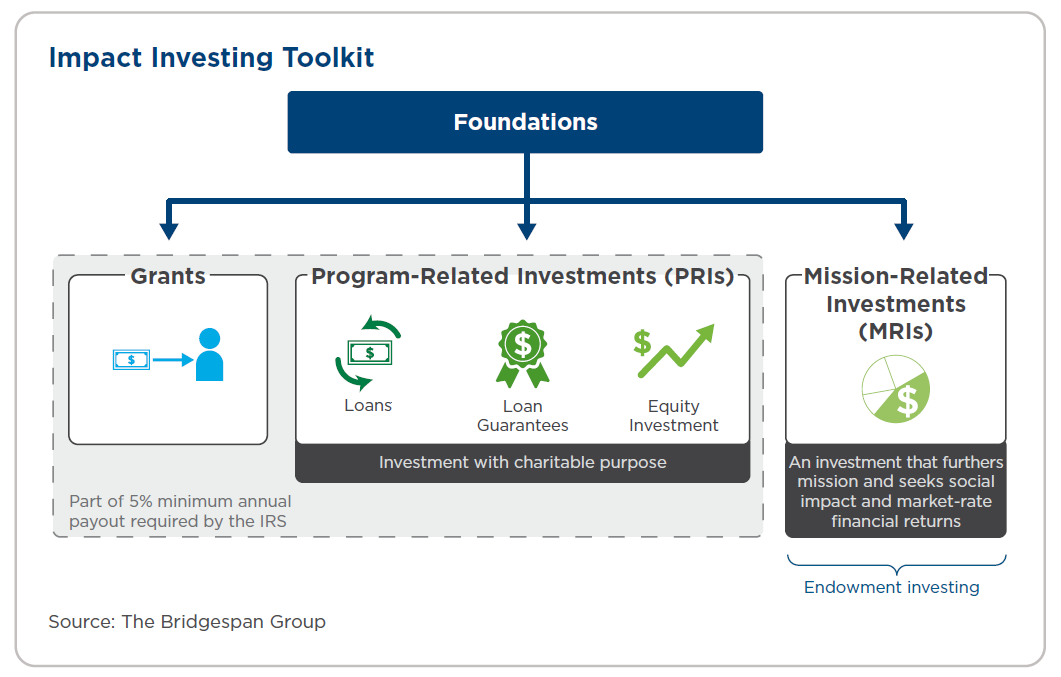 impact investing toolkit