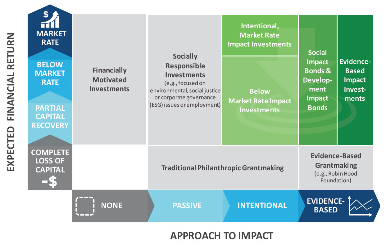 Impact investing and assets weiss investment properties lp los angeles