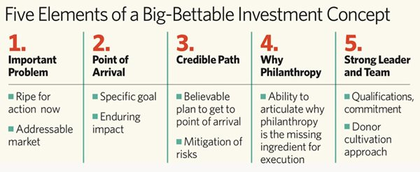 chart: five elements of a big-bettable investment concept