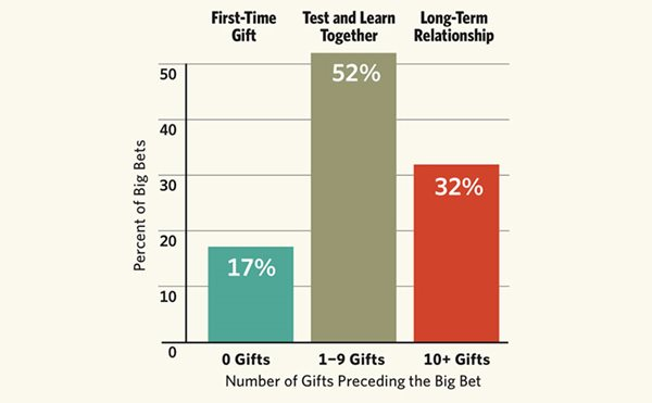 chart: number of gifts preceding the big bet