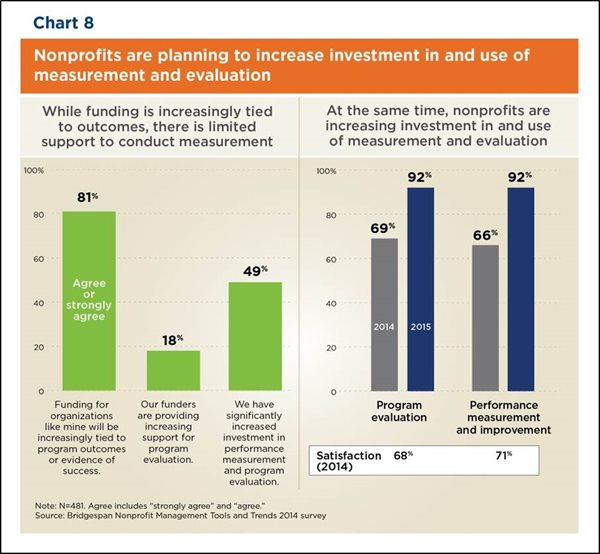 Chart: Nonprofits Are Planning to Increase In Investment and Use Measurement and Evaluation