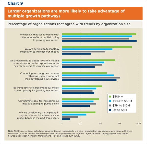 Chart: Larger Organizations Are More Likely to Take Advantage of Multiple Growth Pathways