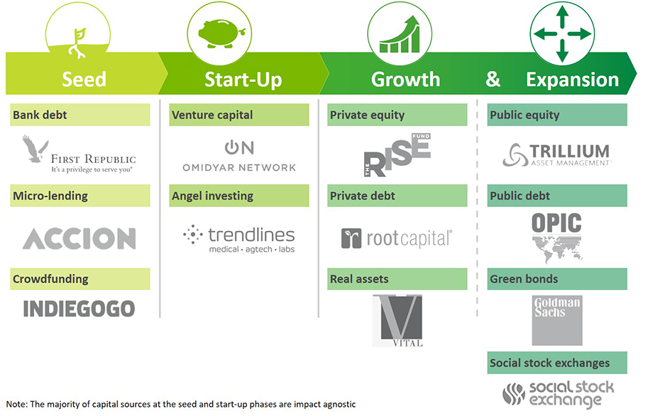 What Is Impact Investing and Why Should You Care? | Bridgespan