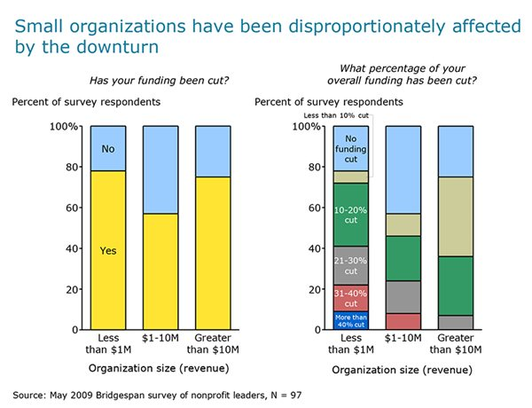 Exhibit 3: Funding cuts by organization size